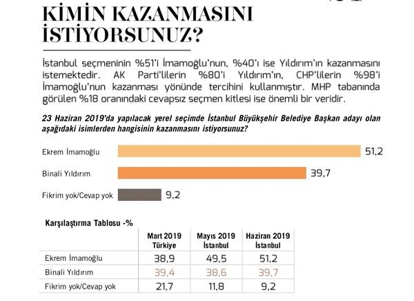 İstanbul seçimlerinde fark açılıyor mu 2