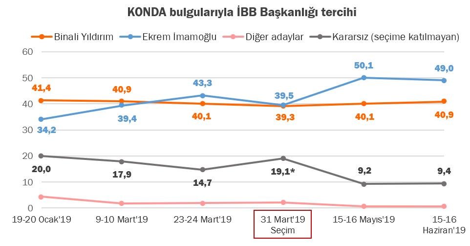 İstanbul seçimlerinde fark açılıyor mu 4