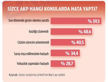 İşte son anket, iktidar oy baybediyor 2