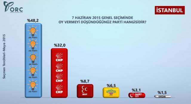 İşte ORC'nin Mayıs ayı seçim anketi 2