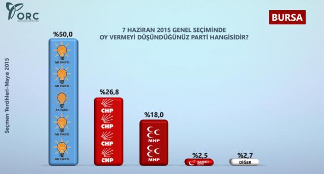 İşte ORC'nin Mayıs ayı seçim anketi 5