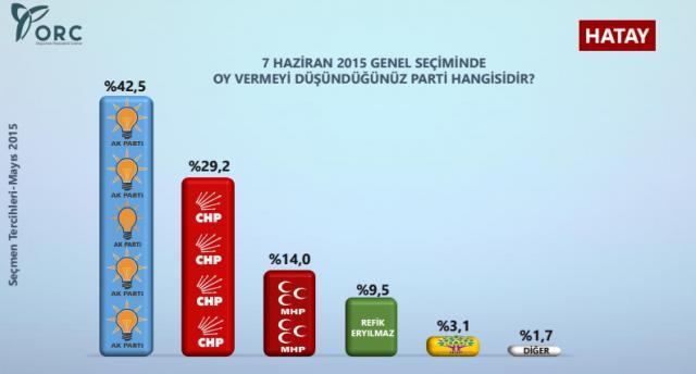 İşte ORC'nin Mayıs ayı seçim anketi 6