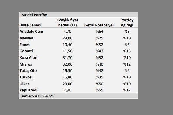 Ak Yatırım portföy listesini değiştirdi 1