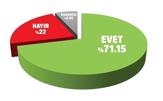 Erdoğan'a destek artıyor 3