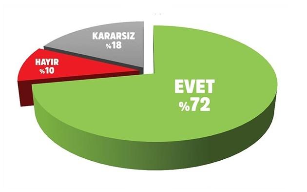 Erdoğan'a destek artıyor 5