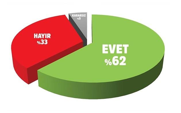 Erdoğan'a destek artıyor 6