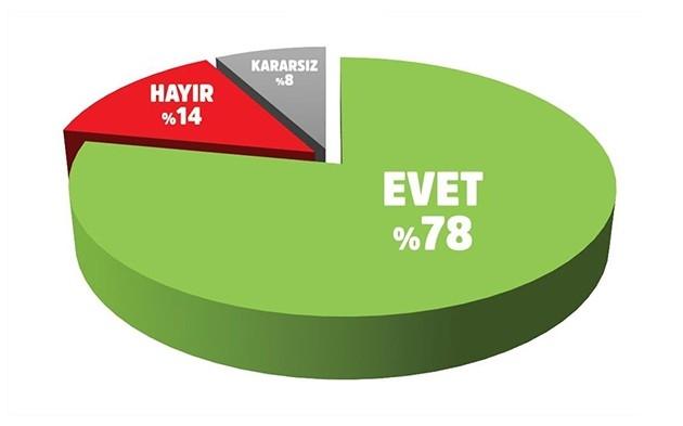 Erdoğan'a destek artıyor 7