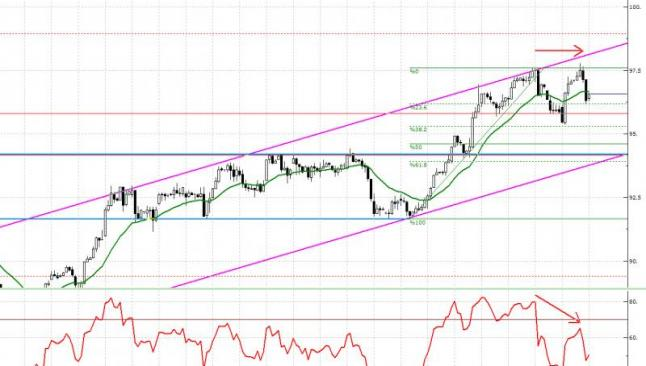 VİOP 30 teknik analiz 29 Mayıs 2014
