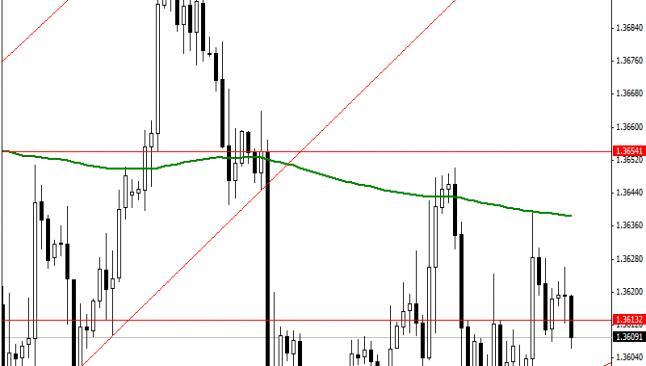 Euro&dolar beklentiler ve analiz